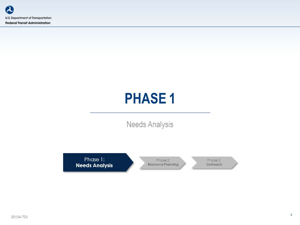 00134-703 4 PHASE 1 Needs Analysis Phase 1: Needs Analysis Phase 2: Resource Planning Phase 3: Outreach