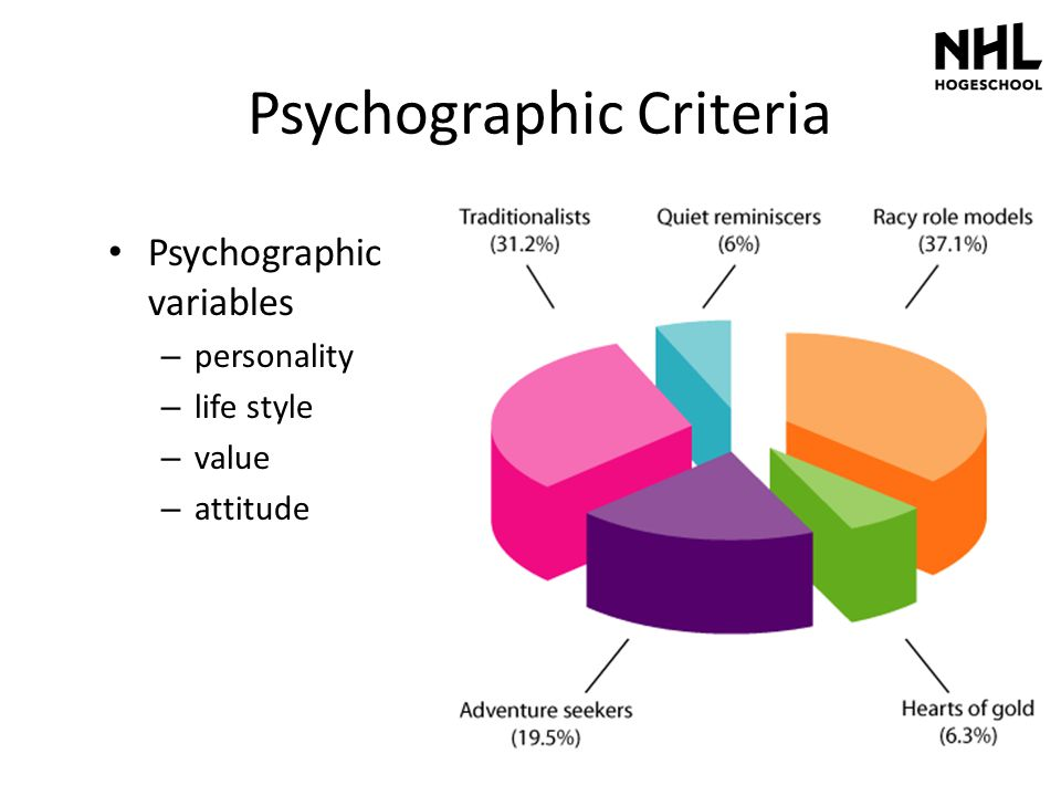Psychographic Criteria Psychographic variables – personality – life style – value – attitude