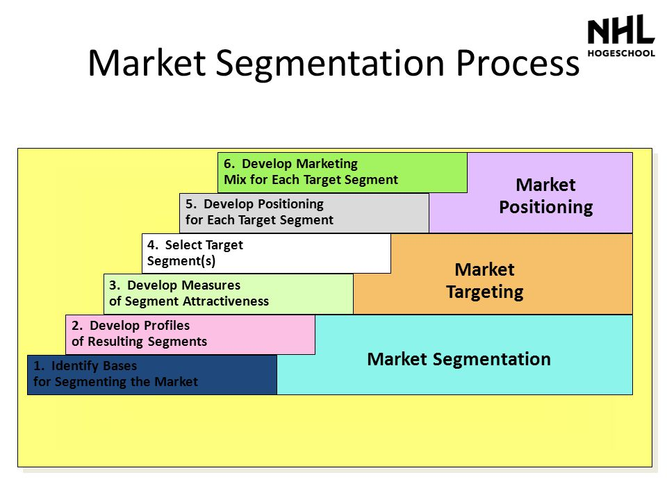 1. Identify Bases for Segmenting the Market 2. Develop Profiles of Resulting Segments 3. Develop Measures of Segment Attractiveness 4. Select Target S