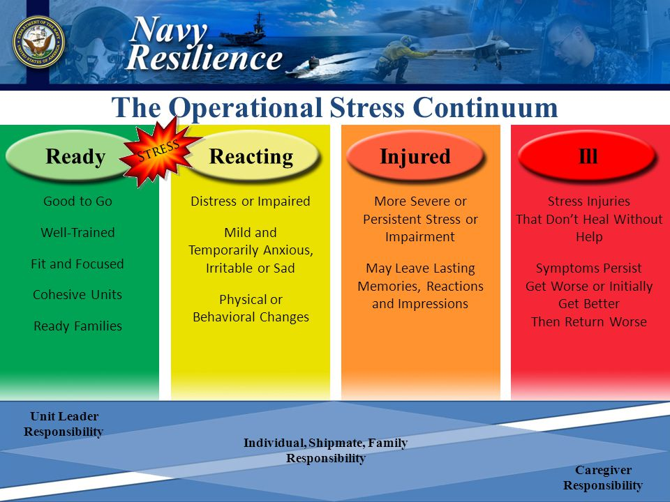 The Operational Stress Continuum ReadyReactingInjuredIll Good to Go Well-Trained Fit and Focused Cohesive Units Ready Families Distress or Impaired Mild and Temporarily Anxious, Irritable or Sad Physical or Behavioral Changes More Severe or Persistent Stress or Impairment May Leave Lasting Memories, Reactions and Impressions Stress Injuries That Don't Heal Without Help Symptoms Persist Get Worse or Initially Get Better Then Return Worse Unit Leader Responsibility Caregiver Responsibility Individual, Shipmate, Family Responsibility