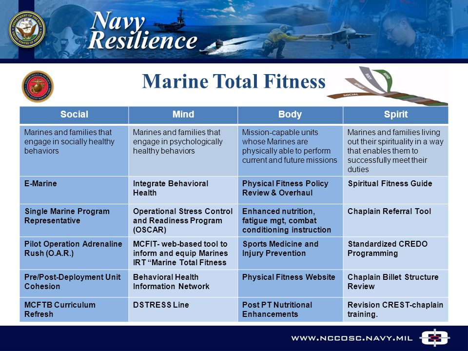 Marine Total Fitness www.nccosc.navy.mil SocialMindBodySpirit Marines and families that engage in socially healthy behaviors Marines and families that engage in psychologically healthy behaviors Mission-capable units whose Marines are physically able to perform current and future missions Marines and families living out their spirituality in a way that enables them to successfully meet their duties E-MarineIntegrate Behavioral Health Physical Fitness Policy Review & Overhaul Spiritual Fitness Guide Single Marine Program Representative Operational Stress Control and Readiness Program (OSCAR) Enhanced nutrition, fatigue mgt, combat conditioning instruction Chaplain Referral Tool Pilot Operation Adrenaline Rush (O.A.R.) MCFIT- web-based tool to inform and equip Marines IRT Marine Total Fitness Sports Medicine and Injury Prevention Standardized CREDO Programming Pre/Post-Deployment Unit Cohesion Behavioral Health Information Network Physical Fitness Website Chaplain Billet Structure Review MCFTB Curriculum Refresh DSTRESS LinePost PT Nutritional Enhancements Revision CREST-chaplain training.