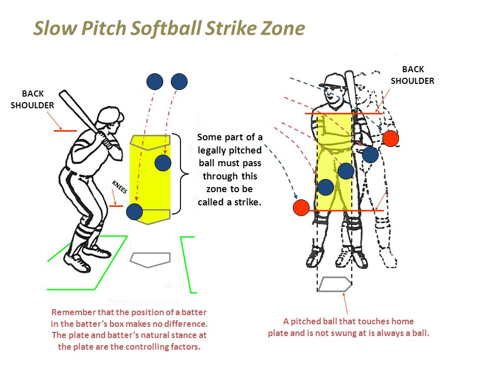 Slow Pitch Softball Strike Zone Remember that the position of a batter in the batter's box makes no difference.