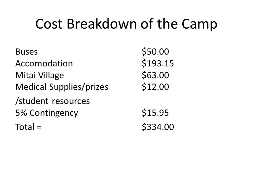 Cost Breakdown of the Camp Buses $50.00 Accomodation $193.15 Mitai Village $63.00 Medical Supplies/prizes $12.00 /student resources 5% Contingency $15.95 Total = $334.00