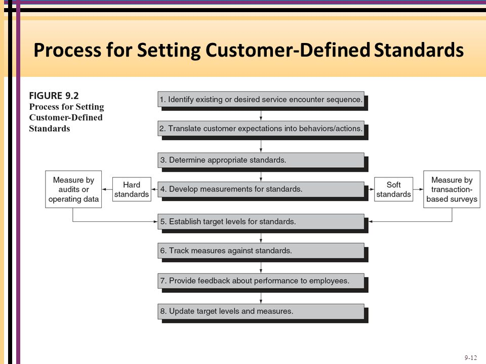 Process for Setting Customer-Defined Standards 9-12