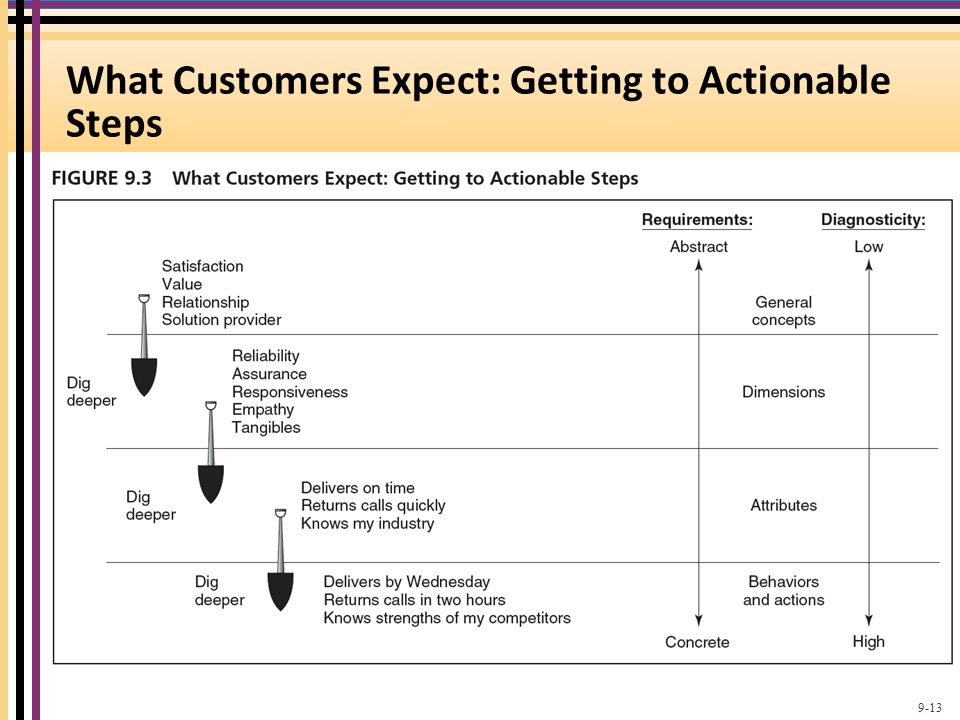 What Customers Expect: Getting to Actionable Steps 9-13