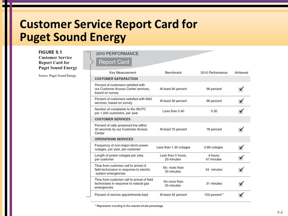 Standards are based on the most important customer expectations and reflect the customer's view of these expectations.
