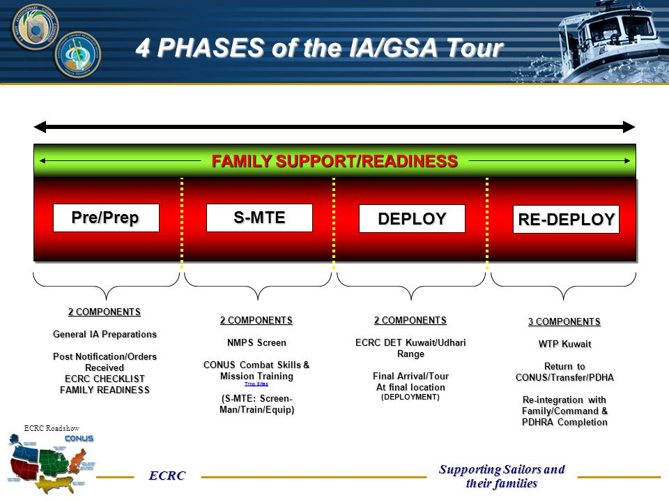 UNCLASSIFIED ECRC Supporting Sailors and their families ECRC Roadshow Pre/PrepS-MTE DEPLOY RE-DEPLOY FAMILY SUPPORT/READINESS 2 COMPONENTS General IA