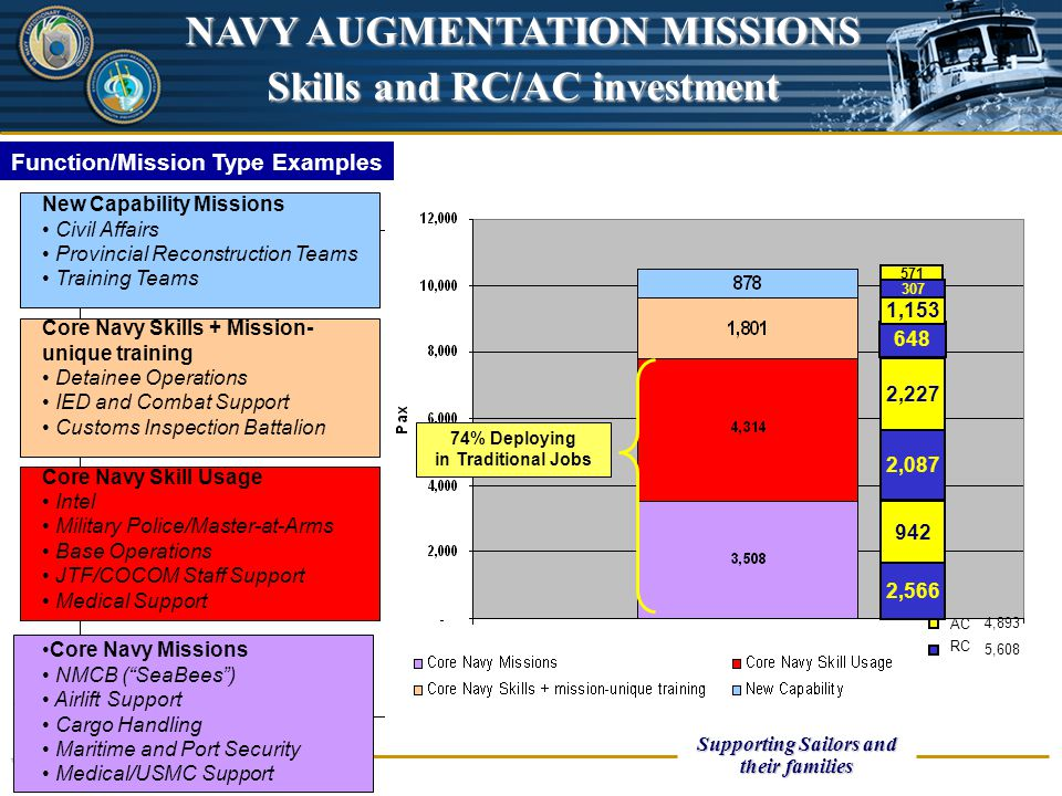 UNCLASSIFIED ECRC Supporting Sailors and their families ECRC Roadshow Function/Mission Type Examples New Capability Missions Civil Affairs Provincial