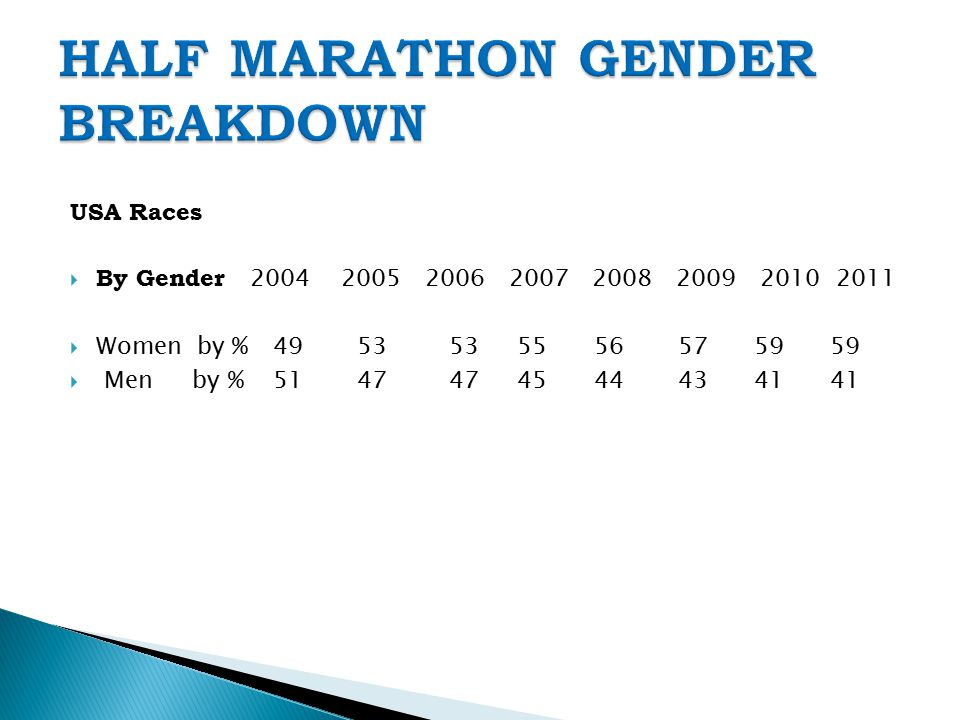 USA Races  By Gender 2004 2005 2006 2007 2008 2009 2010 2011  Women by % 49 53 53 55 56 57 59 59  Men by % 51 47 47 45 44 43 41 41