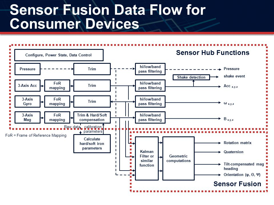 Development Options Developing from scratch is expensive and time consuming The underlying mathematics are extremely complex In the past, you could buy these functions (usually for six figures) from companies like Sensor Platforms, Movea and Xsens.