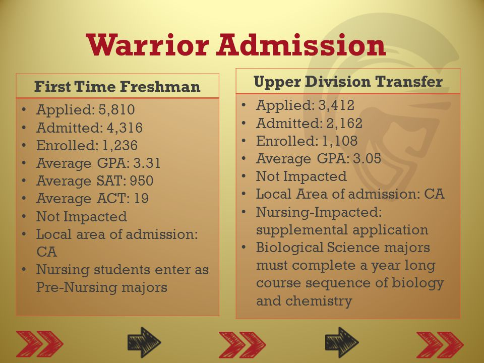 Warrior Admission First Time Freshman Applied: 5,810 Admitted: 4,316 Enrolled: 1,236 Average GPA: 3.31 Average SAT: 950 Average ACT: 19 Not Impacted Local area of admission: CA Nursing students enter as Pre-Nursing majors Upper Division Transfer Applied: 3,412 Admitted: 2,162 Enrolled: 1,108 Average GPA: 3.05 Not Impacted Local Area of admission: CA Nursing-Impacted: supplemental application Biological Science majors must complete a year long course sequence of biology and chemistry