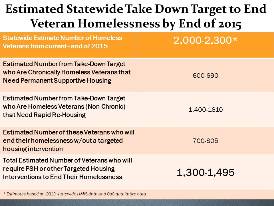 Statewide Estimate Number of Homeless Veterans from current - end of 2015 2,000-2,300* Estimated Number from Take-Down Target who Are Chronically Homeless Veterans that Need Permanent Supportive Housing 600-690 Estimated Number from Take-Down Target who Are Homeless Veterans (Non-Chronic) that Need Rapid Re-Housing 1,400-1610 Estimated Number of these Veterans who will end their homelessness w/out a targeted housing intervention 700-805 Total Estimated Number of Veterans who will require PSH or other Targeted Housing Interventions to End Their Homelessness 1,300-1,495 * Estimates based on 2013 statewide HMIS data and CoC qualitative data Estimated Statewide Take Down Target to End Veteran Homelessness by End of 2015