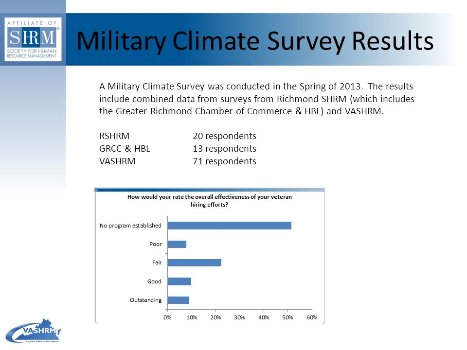 Military Climate Survey Results VASHRM Data Only