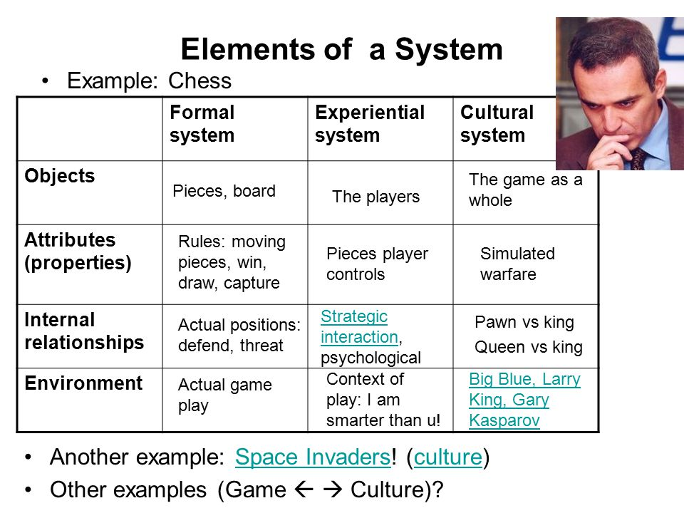 Elements of a System Example: Chess Formal system Experiential system Cultural system Objects Attributes (properties) Internal relationships Environment Another example: Space Invaders.