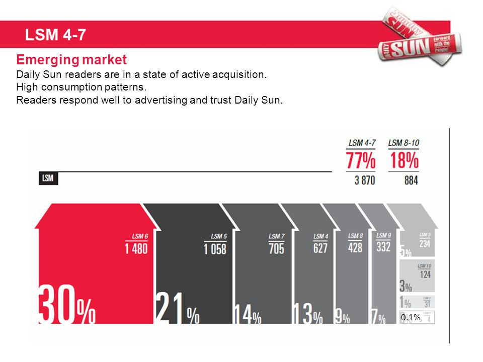 LSM 4-7 Emerging market Daily Sun readers are in a state of active acquisition. High consumption patterns. Readers respond well to advertising and tru