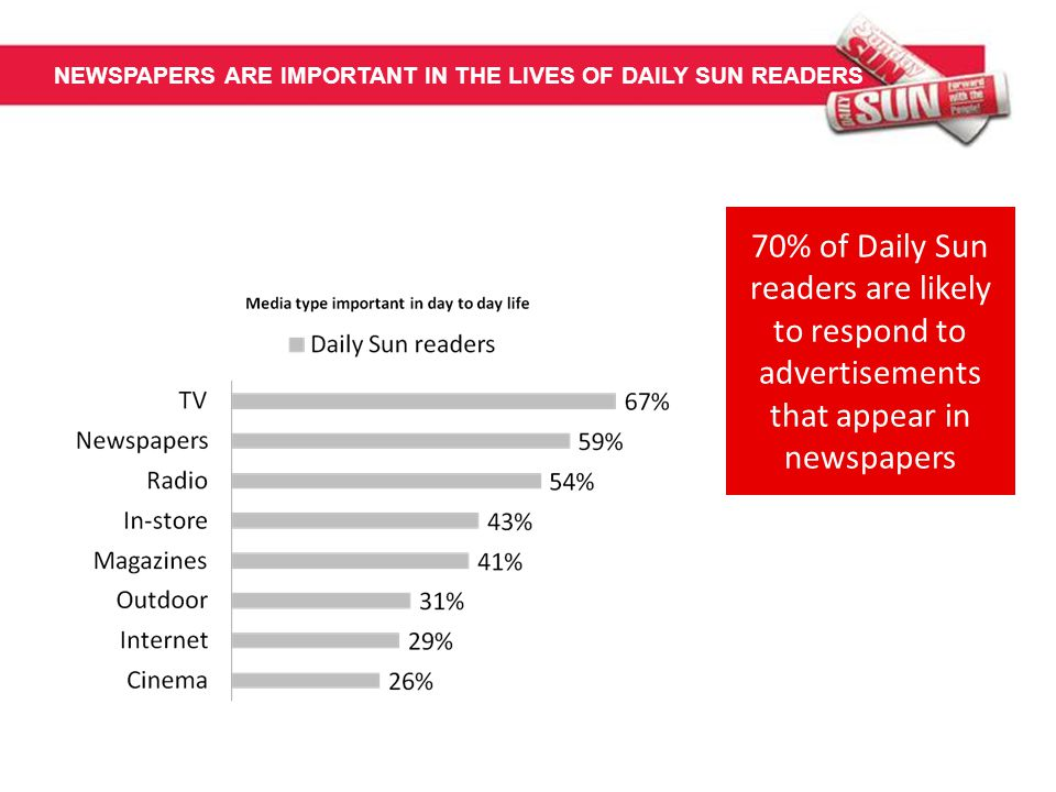 NEWSPAPERS ARE IMPORTANT IN THE LIVES OF DAILY SUN READERS 70% of Daily Sun readers are likely to respond to advertisements that appear in newspapers
