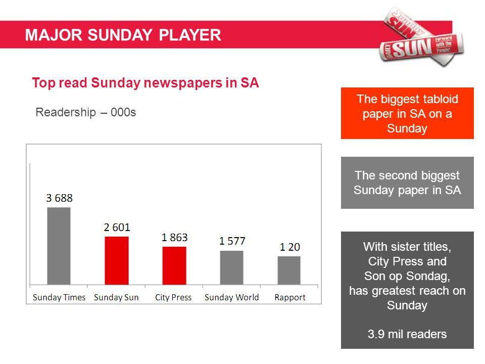 MAJOR SUNDAY PLAYER Top read Sunday newspapers in SA Readership – 000s The second biggest Sunday paper in SA With sister titles, City Press and Son op