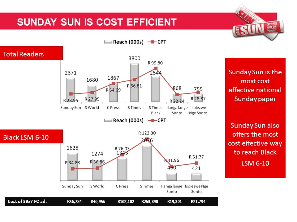 SUNDAY SUN IS COST EFFICIENT Total Readers Black LSM 6-10 Cost of 39x7 FC ad: R56,784 R46,956 R102,102 R253,890 R19,301 R21,794 Sunday Sun is the most