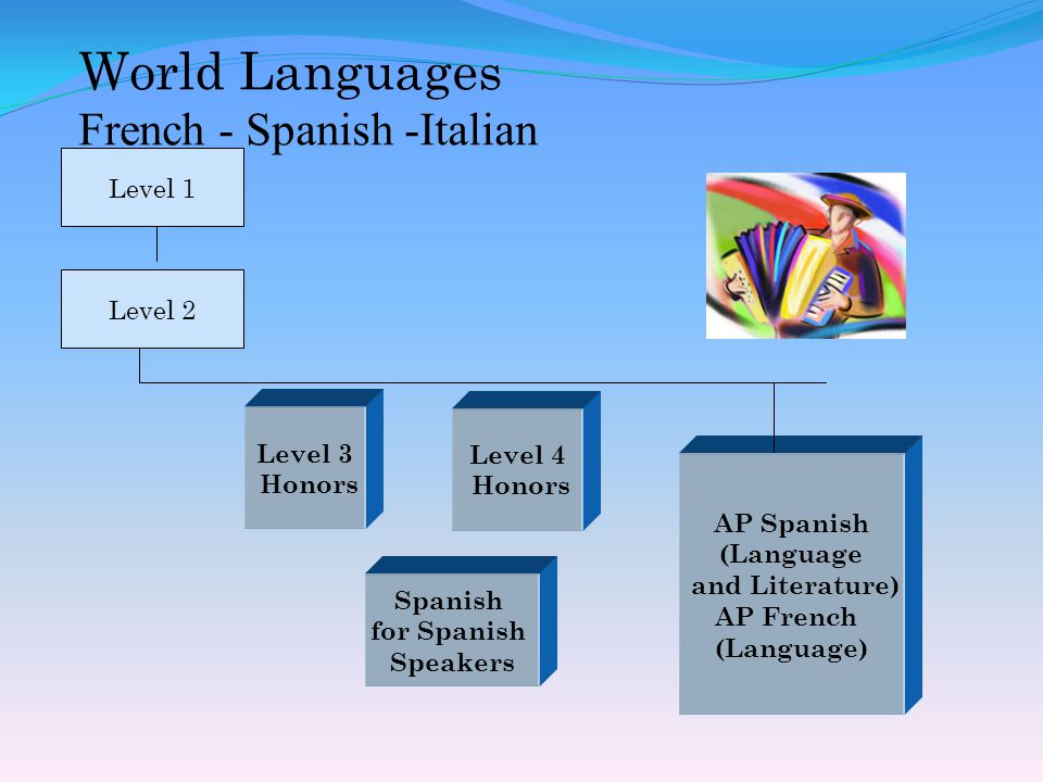 AP Spanish (Language and Literature) AP French (Language) World Languages French - Spanish -Italian Level 4 Honors Level 2 Level 1 Level 3 Honors Spanish for Spanish Speakers