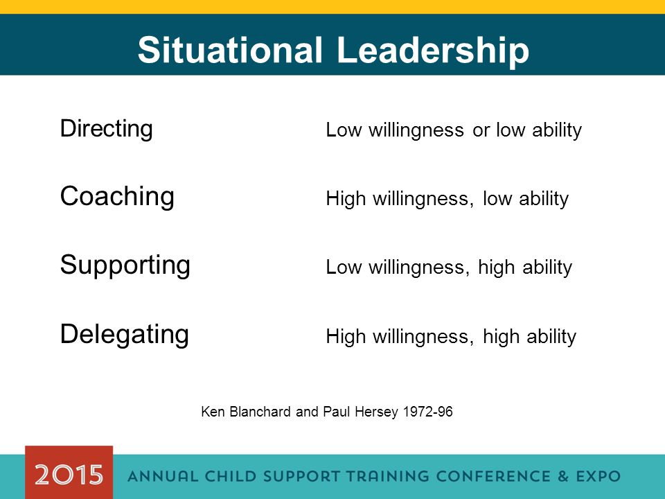 Situational Leadership Directing Low willingness or low ability Coaching High willingness, low ability Supporting Low willingness, high ability Delegating High willingness, high ability Ken Blanchard and Paul Hersey 1972-96