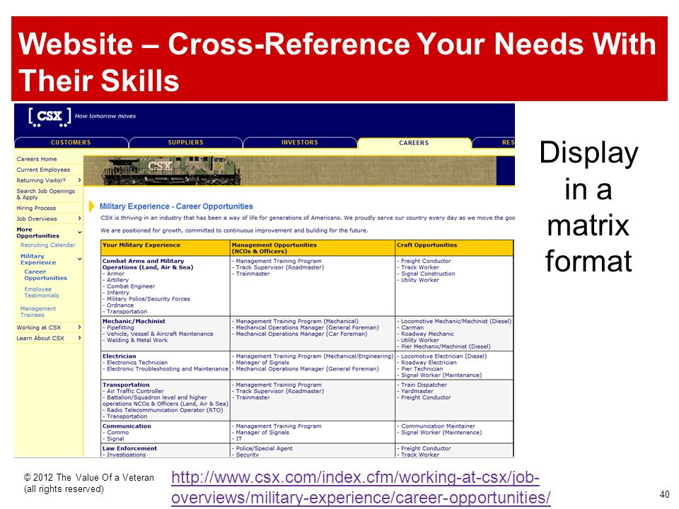 Website – Cross-Reference Your Needs With Their Skills © 2012 The Value Of a Veteran (all rights reserved) http://www.csx.com/index.cfm/working-at-csx/job- overviews/military-experience/career-opportunities/ Display in a matrix format 40