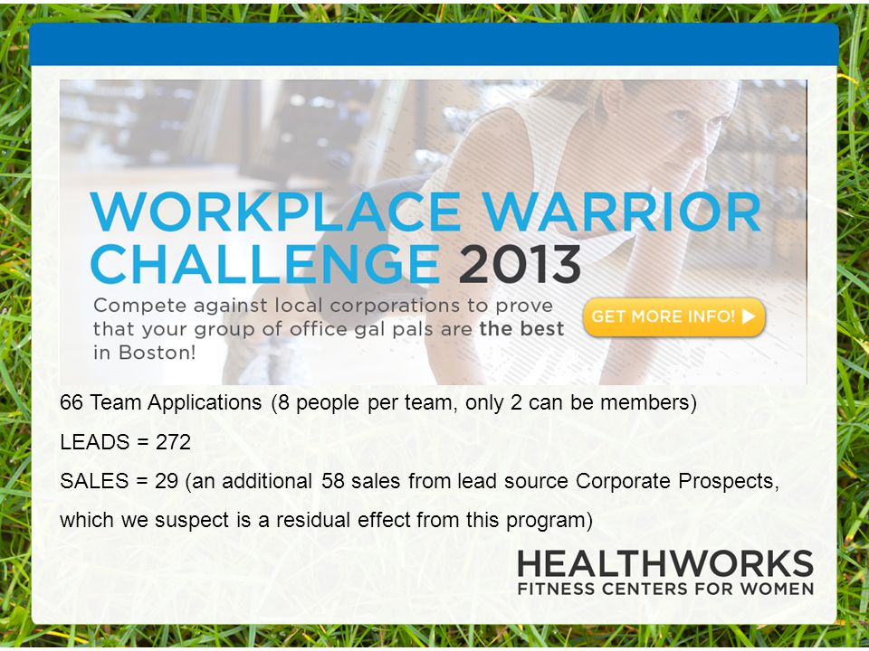 66 Team Applications (8 people per team, only 2 can be members) LEADS = 272 SALES = 29 (an additional 58 sales from lead source Corporate Prospects, which we suspect is a residual effect from this program)