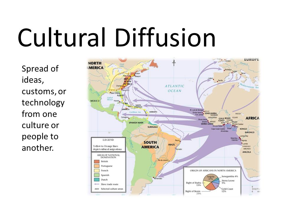 Cultural Diffusion Spread of ideas, customs, or technology from one culture or people to another.