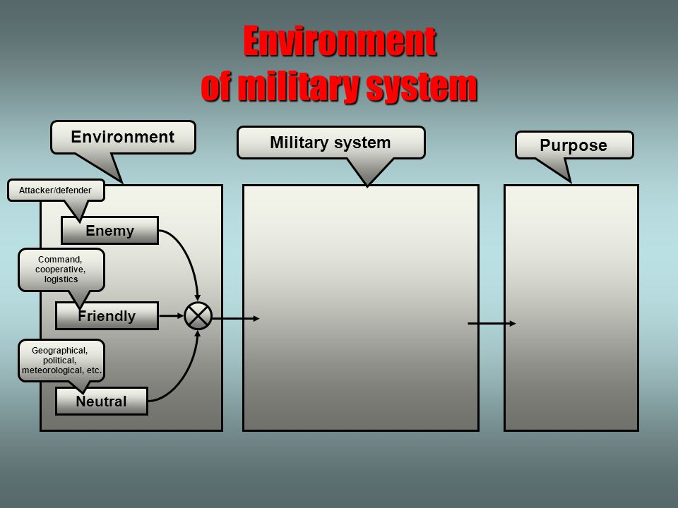 Purpose Military system Environment Environment of military system Friendly Neutral Enemy Command, cooperative, logistics Geographical, political, meteorological, etc.
