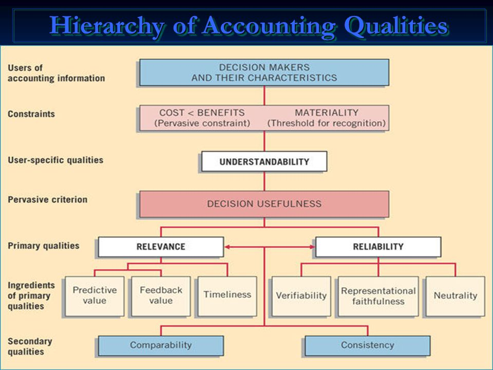 Hierarchy of Accounting Qualities