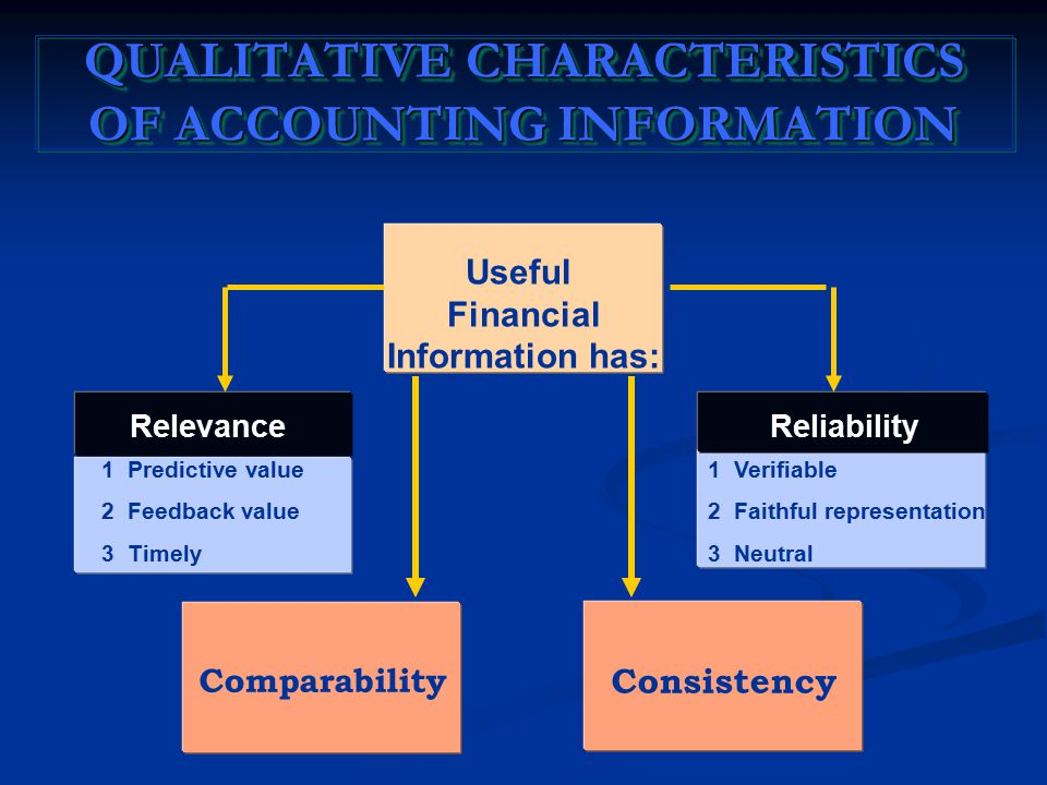 Relevance 1 Predictive value 2 Feedback value 3 Timely Reliability 1 Verifiable 2 Faithful representation 3 Neutral Comparability Useful Financial Information has: QUALITATIVE CHARACTERISTICS OF ACCOUNTING INFORMATION Consistency