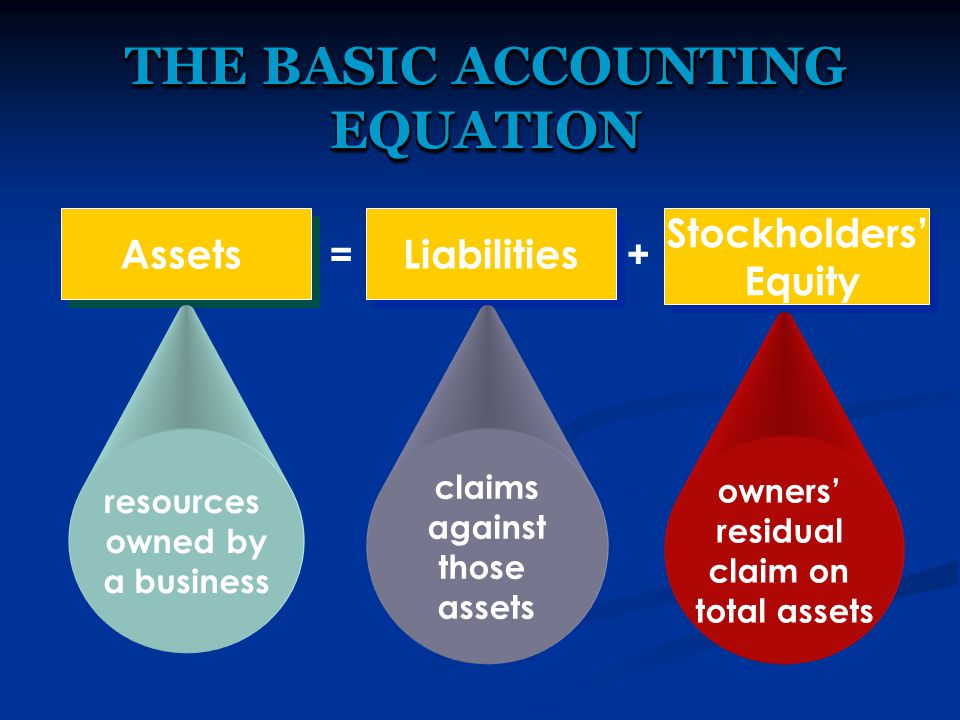 THE BASIC ACCOUNTING EQUATION Assets Liabilities Stockholders' Equity Stockholders' Equity =+ resources owned by a business claims against those assets owners' residual claim on total assets