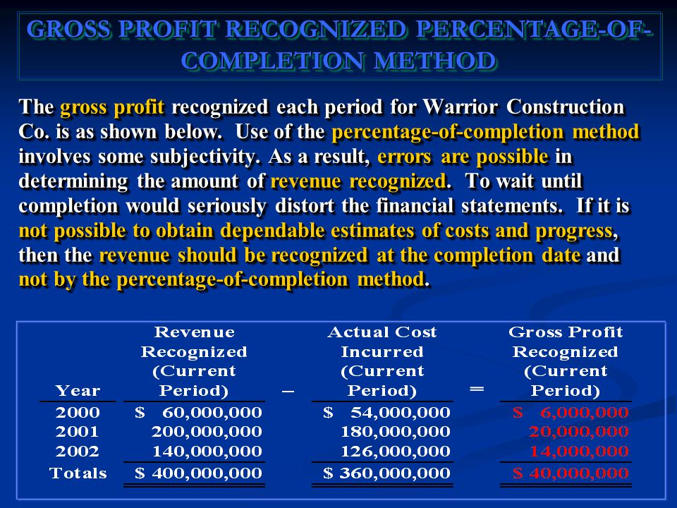 The gross profit recognized each period for Warrior Construction Co.
