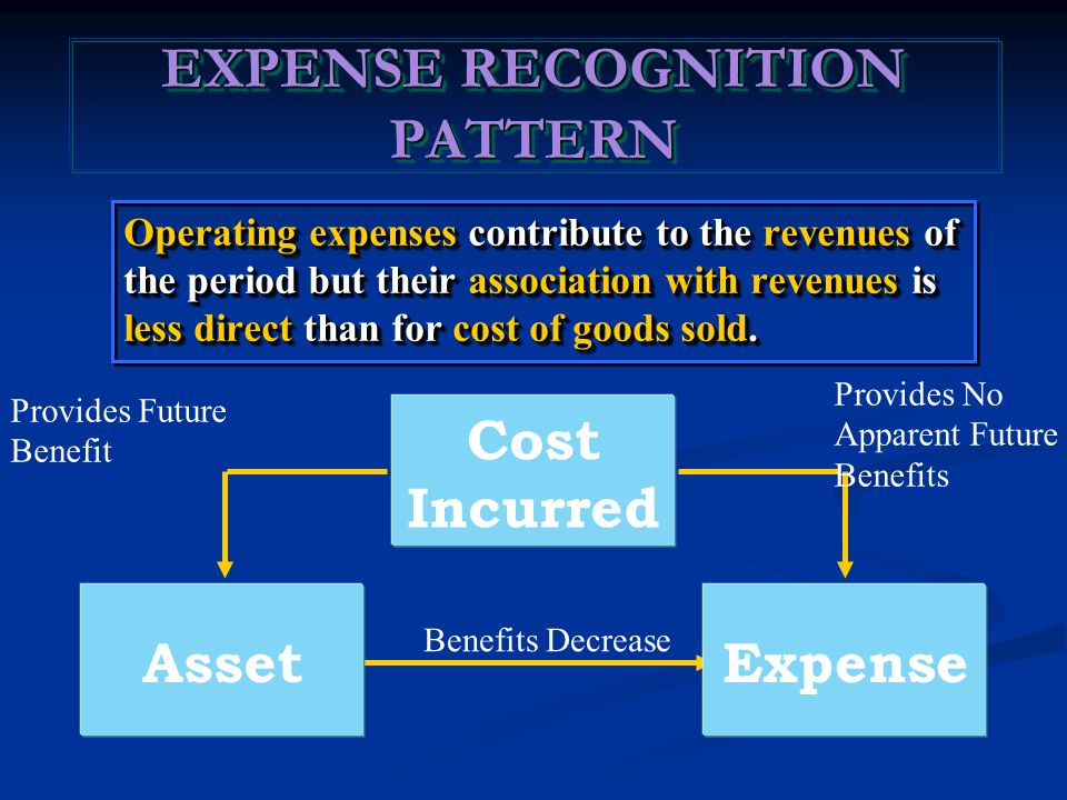 Cost Incurred AssetExpense EXPENSE RECOGNITION PATTERN Operating expenses contribute to the revenues of the period but their association with revenues