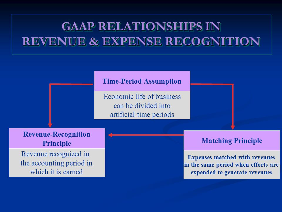 Time-Period Assumption Economic life of business can be divided into artificial time periods Revenue-Recognition Principle Revenue recognized in the accounting period in which it is earned Matching Principle Expenses matched with revenues in the same period when efforts are expended to generate revenues GAAP RELATIONSHIPS IN REVENUE & EXPENSE RECOGNITION GAAP RELATIONSHIPS IN REVENUE & EXPENSE RECOGNITION