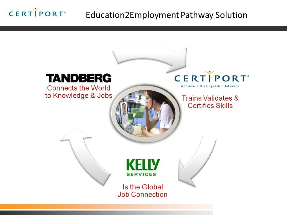 The Certiport Kelly Utah Pilot Project Education2Employment Pathway Solution Utah Program Pilot 03.06.09