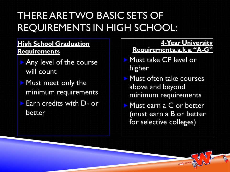 THERE ARE TWO BASIC SETS OF REQUIREMENTS IN HIGH SCHOOL: High School Graduation Requirements  Any level of the course will count  Must meet only the minimum requirements  Earn credits with D- or better 4-Year University Requirements, a.k.a.