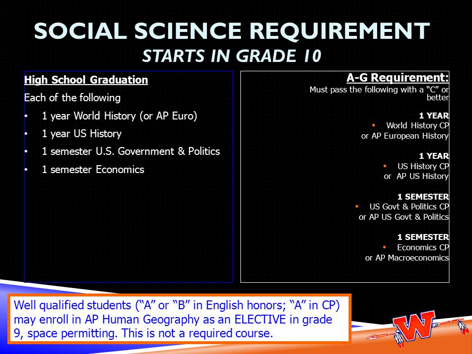 SOCIAL SCIENCE REQUIREMENT STARTS IN GRADE 10 High School Graduation Each of the following 1 year World History (or AP Euro) 1 year US History 1 semester U.S.