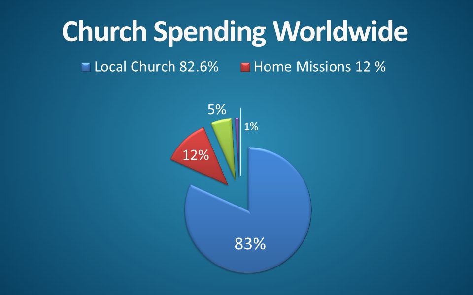 Church Spending WorldwideChurch Spending Worldwide