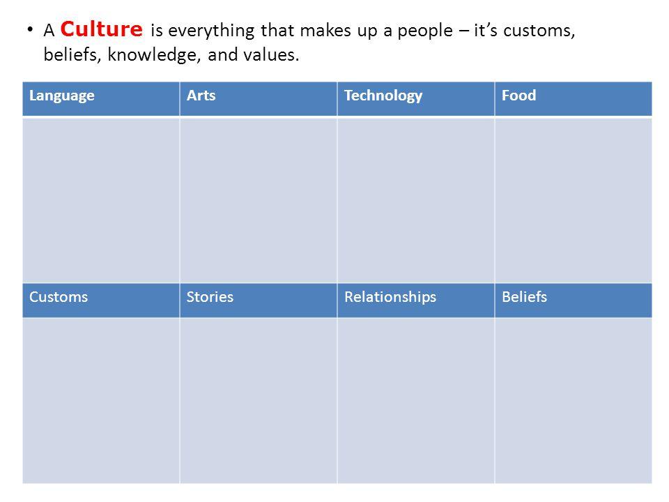 culture customslanguagestoriestechnologyArtbeliefs What is American Culture.