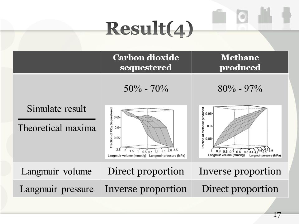 Carbon dioxide sequestered Methane produced Simulate result Theoretical maxima 50% - 70%80% - 97% Langmuir volume Direct proportionInverse proportion Langmuir pressure Inverse proportionDirect proportion 17