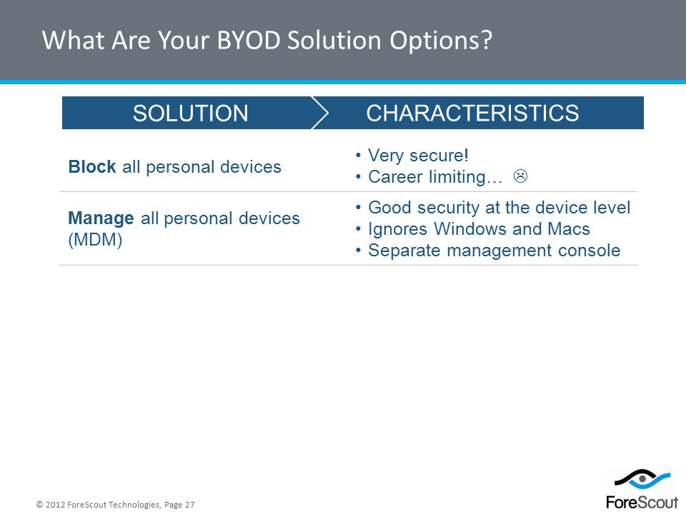 © 2012 ForeScout Technologies, Page 27 What Are Your BYOD Solution Options.