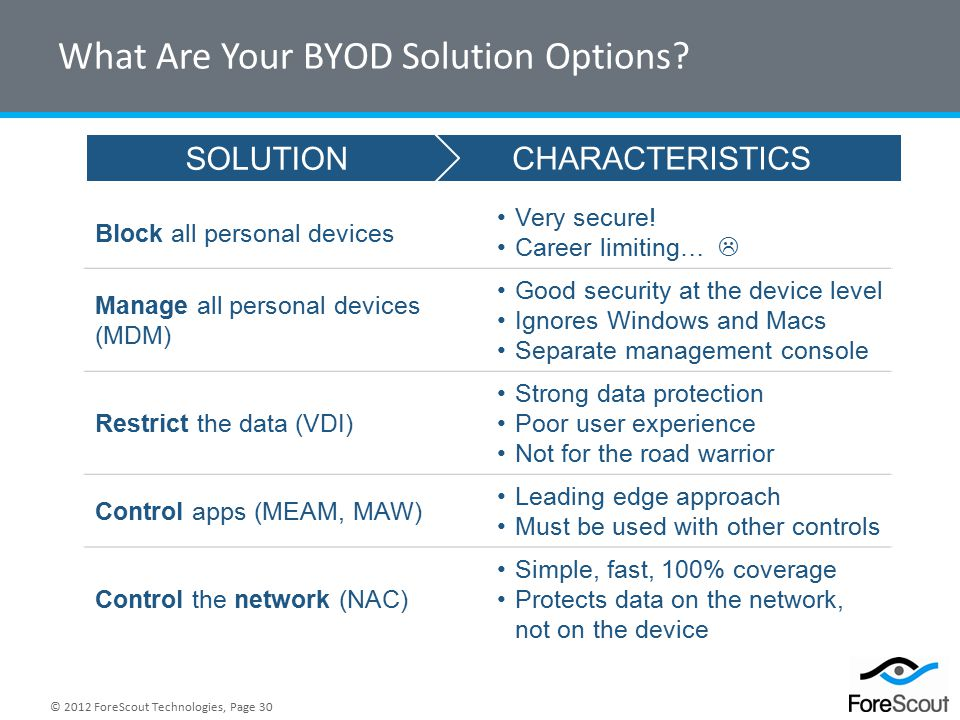 © 2012 ForeScout Technologies, Page 30 What Are Your BYOD Solution Options.