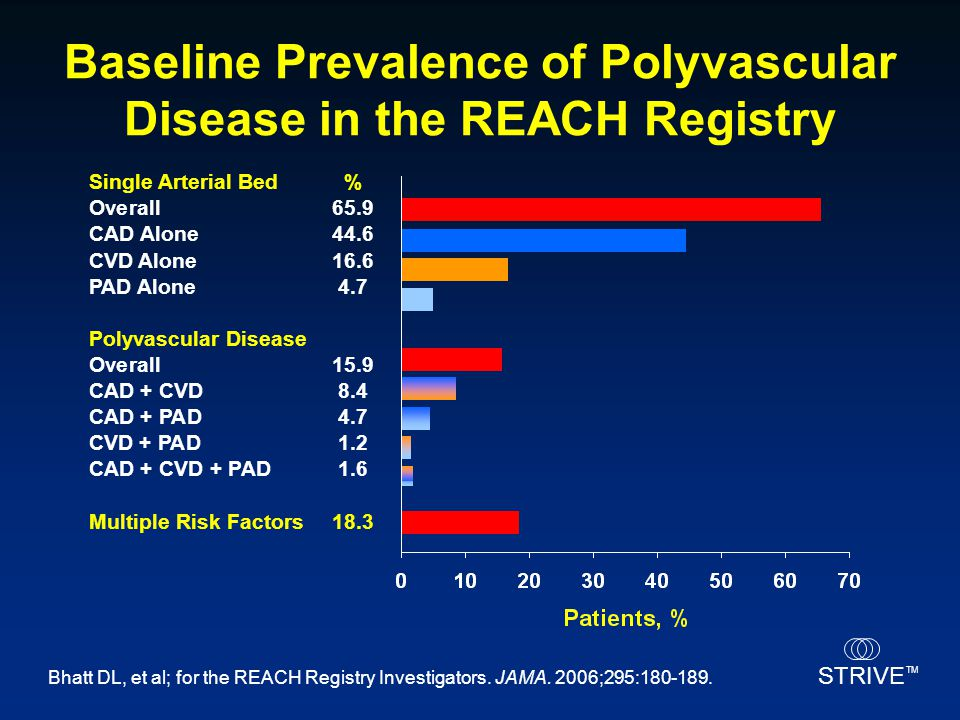 STRIVE TM Bhatt DL, et al; for the REACH Registry Investigators. JAMA. 2006;295:180-189. Baseline Prevalence of Polyvascular Disease in the REACH Regi