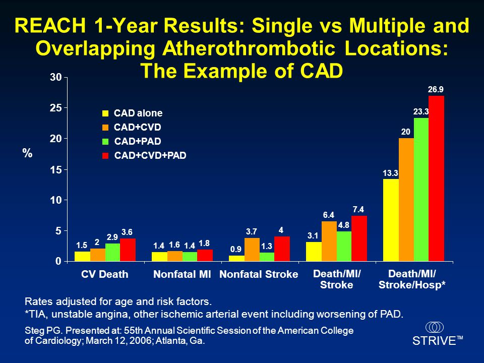 STRIVE TM REACH 1-Year Results: Single vs Multiple and Overlapping Atherothrombotic Locations: The Example of CAD Rates adjusted for age and risk fact