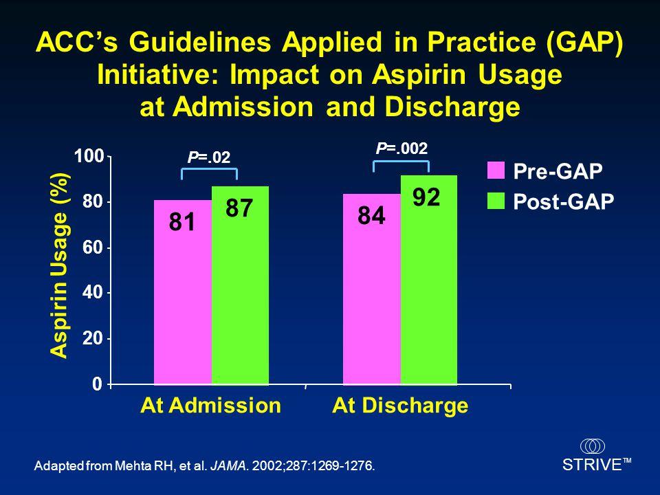 STRIVE TM Adapted from Mehta RH, et al. JAMA. 2002;287:1269-1276. 0 20 40 60 80 100 At AdmissionAt Discharge Pre-GAP Post-GAP Aspirin Usage (%) 81 87