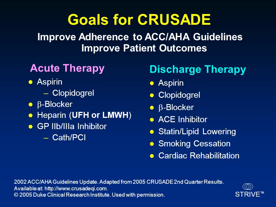 STRIVE TM Goals for CRUSADE Aspirin –Clopidogrel  -Blocker Heparin (UFH or LMWH) GP IIb/IIIa Inhibitor –Cath/PCI Aspirin Clopidogrel  -Blocker ACE I