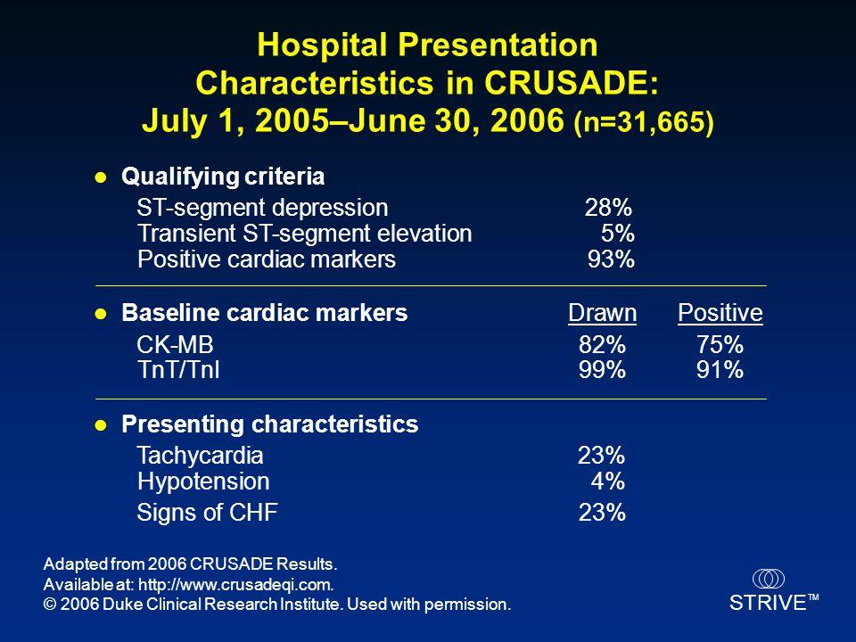 STRIVE TM Hospital Presentation Characteristics in CRUSADE: July 1, 2005–June 30, 2006 (n=31,665) Qualifying criteria ST-segment depression 28% Transi