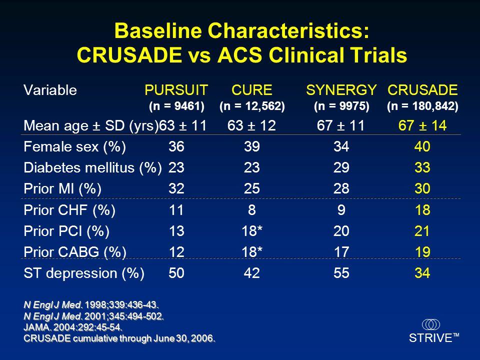 STRIVE TM Baseline Characteristics: CRUSADE vs ACS Clinical Trials VariablePURSUITCURESYNERGYCRUSADE (n = 9461)(n = 12,562)(n = 9975)(n = 180,842) Mea