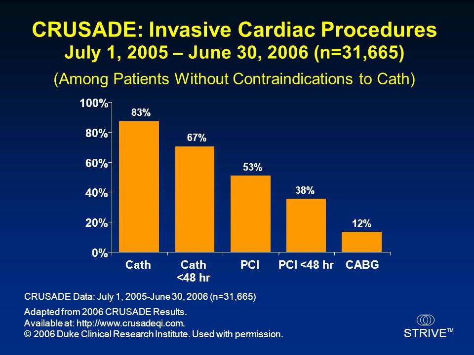 STRIVE TM CRUSADE Data: July 1, 2005-June 30, 2006 (n=31,665) CRUSADE: Invasive Cardiac Procedures July 1, 2005 – June 30, 2006 (n=31,665) (Among Pati