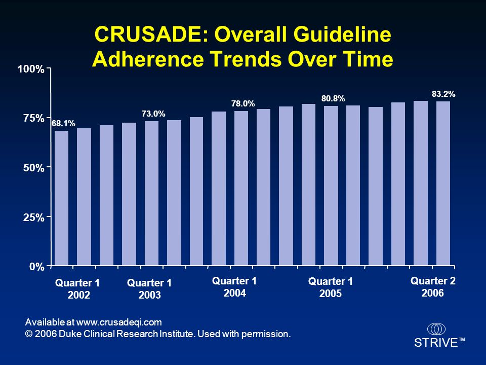STRIVE TM CRUSADE: Overall Guideline Adherence Trends Over Time Available at www.crusadeqi.com © 2006 Duke Clinical Research Institute. Used with perm